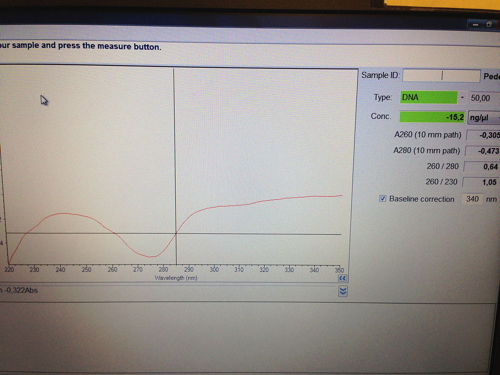 Ergebnis des Nano-Drops von einer DNA-Messung bei Wasser