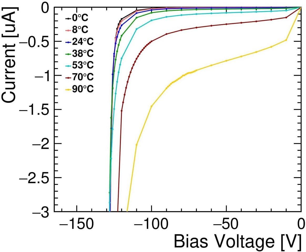 Unsere Messergebnisse der Reverse-Breakdown-Spannung einer Diode  in Abhängigkeit der Temperatur